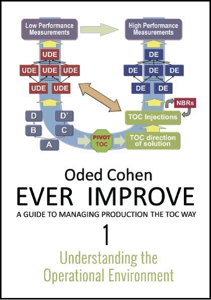 Toc products goldratt marketing ever improve 1 understanding the operational environment fandeluxe Images